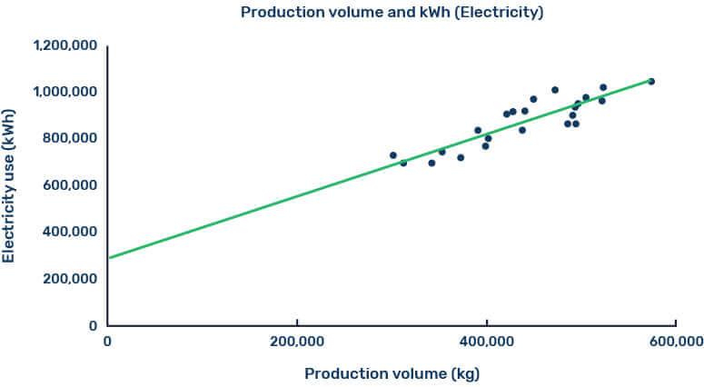 Calculate energy-saving opportunities Sensorfact
