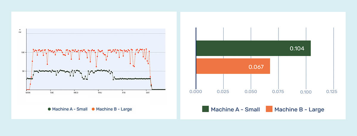 Image of graphs showing machine comparison to calculate cost price